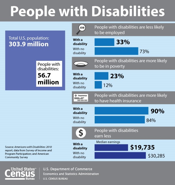 A US Census Bureau infographic: Disability by the Numbers