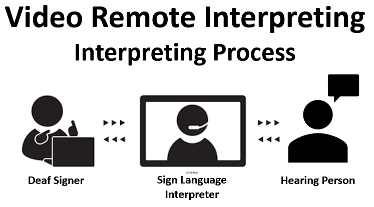 Graphic showing flow of information in video remote interpeting