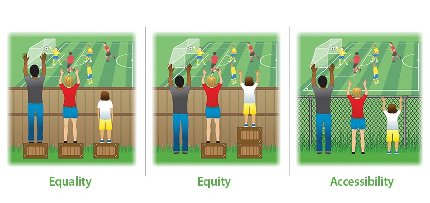 Three people of different heights standing on boxes to see over a fence. With one box each, they have equality. With boxes distributed based on need, they have equity. With the fence made of chain link instead of wood, they have Accessibility.