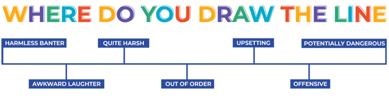 Where do you draw the line? Graphic showing a line with different categories progressing – the labels in order from left to right are: harmless banter, awkward laughter, quite harsh, out of order, upsetting, offensive, and potentially dangerous.